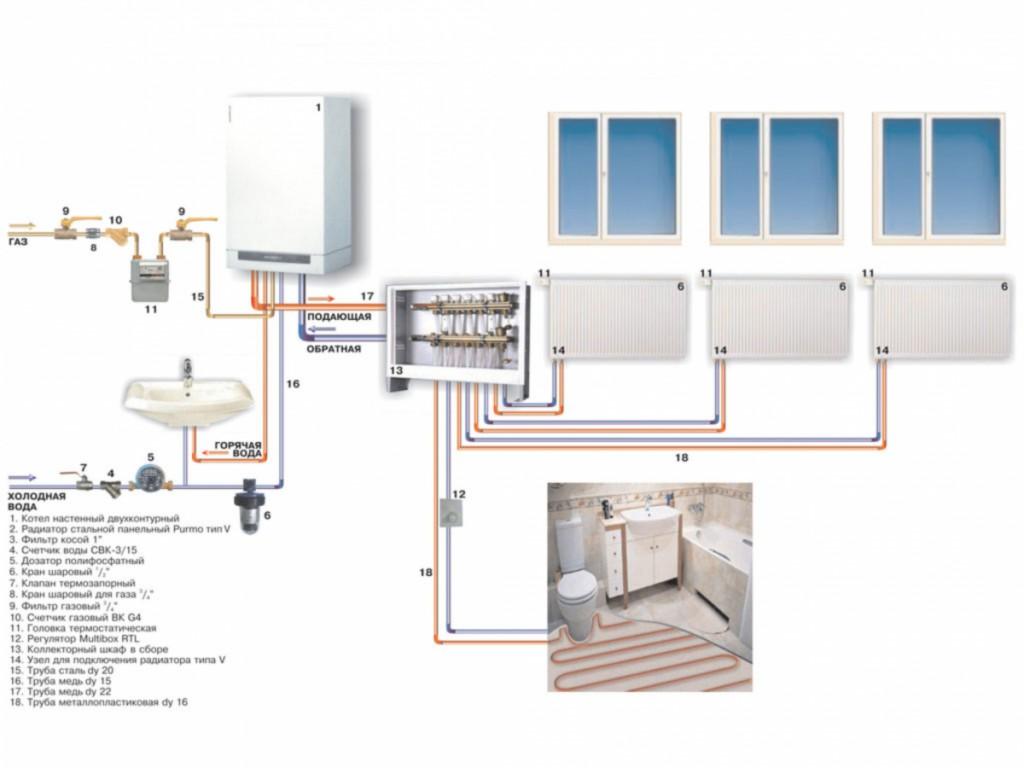 Отопительные системы по типу теплоносителя