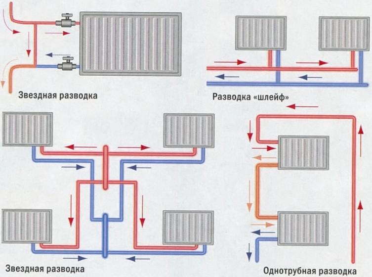 Отопительная система с естественной циркуляцией