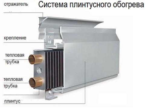 Система «теплый плинтус»