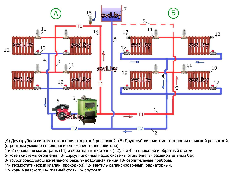 Схема закрытой системы отопления с принудительной циркуляцией схема