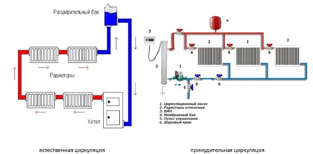 Внутренние системы отопления