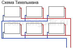 Система Тихельмана