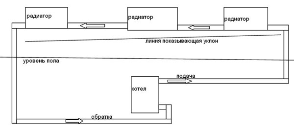 Разновидности ленинградки