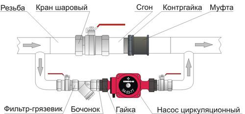 Монтаж циркулярного устройства
