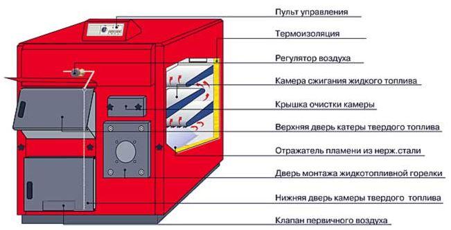Конструкция устройств