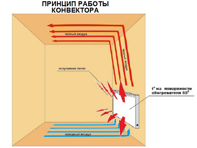 Типы электрических обогревателей