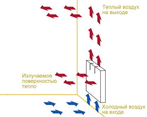 Использование конвекторов