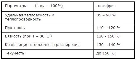 Основные требования к теплоносителю