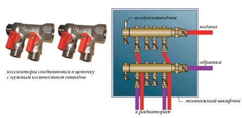 Конструкция коллекторной системы
