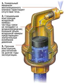 Автоматический отвод воздуха