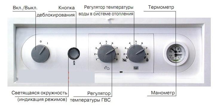 Процессы автоматизации